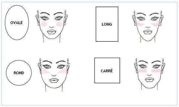 Hoe breng ik subtiel blush aan? En op welke plek?